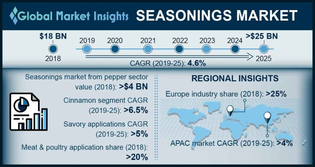 North America Seasonings Market, By Type, 2018 & 2025, (USD Million)