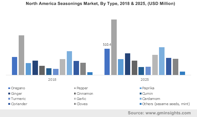 Seasonings Market