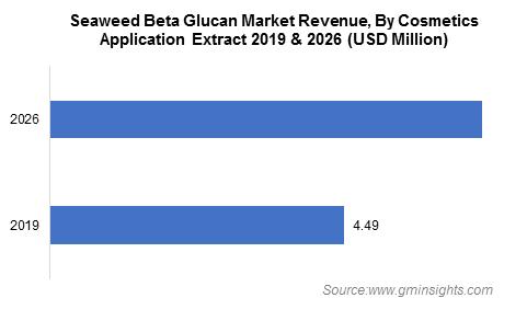 Beta Glucan Market by Cosmetics Application