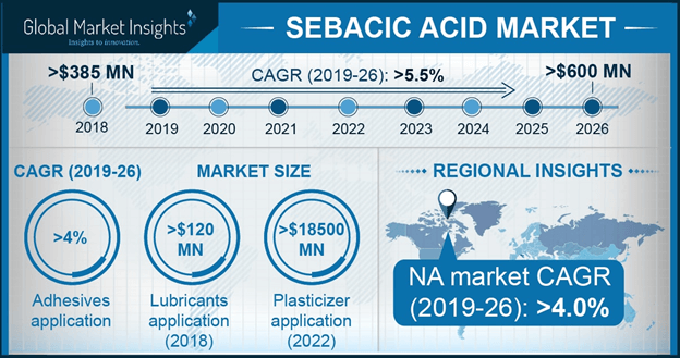 U.S. Sebacic Acid Market Size, By Application, 2016 & 2024 (USD Million)