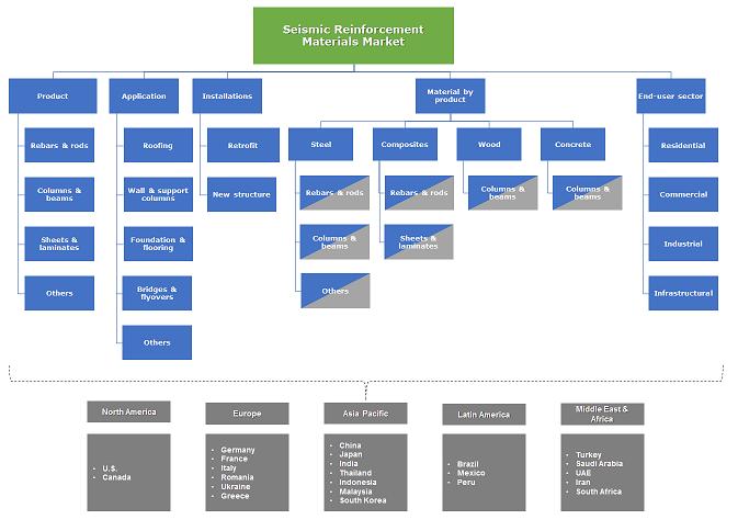 Seismic Reinforcement Materials Market Segmentation