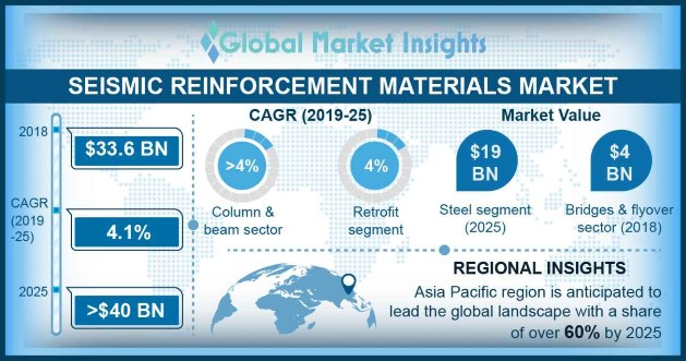 Seismic Reinforcement Materials Market