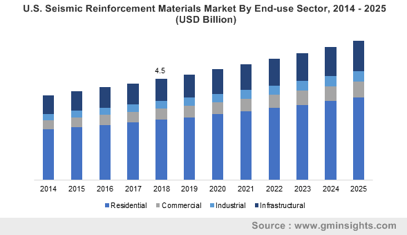 U.S. Seismic Reinforcement Materials Market By End-use Sector, 2014 – 2025 (USD Billion)