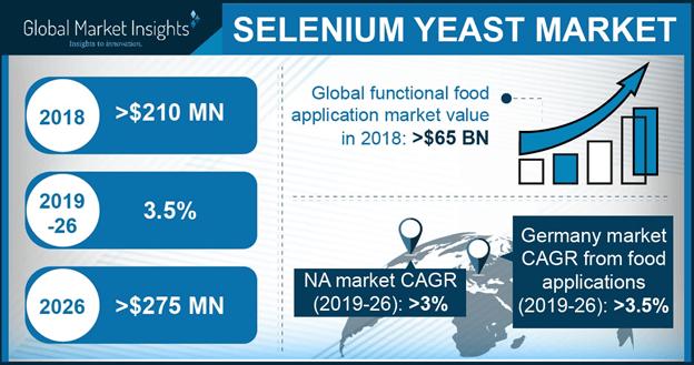 Selenium Yeast Market