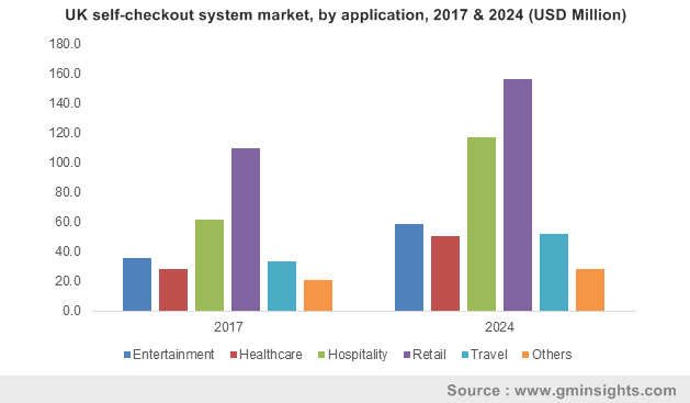 UK self-checkout system market size, by application, 2016 & 2024 (USD Million)