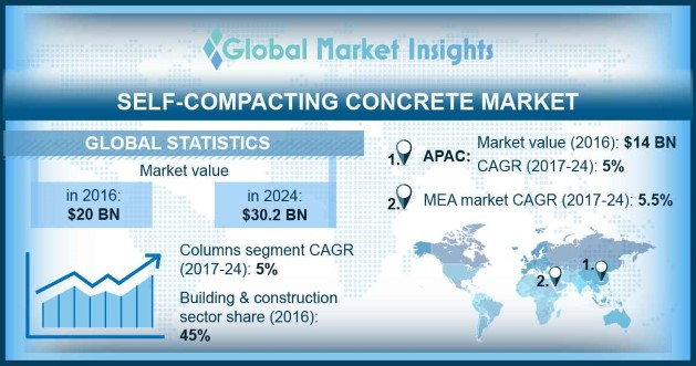 Self-Compacting Concrete Market