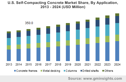 U.S. self-compacting concrete market size, by application, 2013 - 2024 (USD Million)