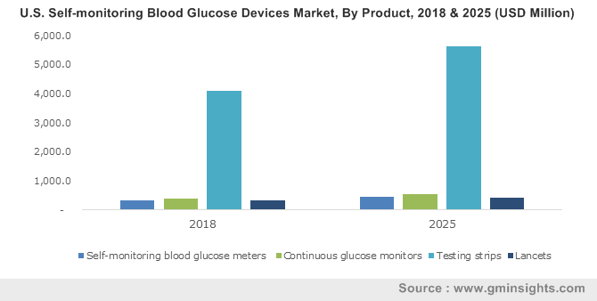 India Self-Monitoring Blood Glucose Devices Market, By Product, 2013 – 2024, (USD Million)