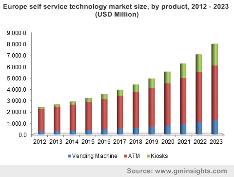 Europe self service technology market size, by product, 2012 - 2023 (USD Million)