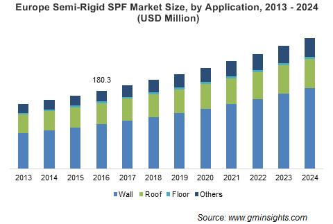 Semi-Rigid Spray Polyurethane Foam Market by Application