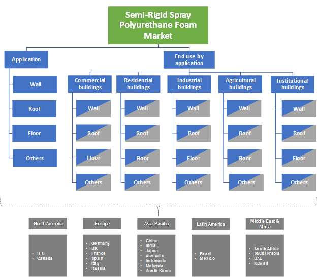 Semi-Rigid Spray Polyurethane Foam Market Segmentation