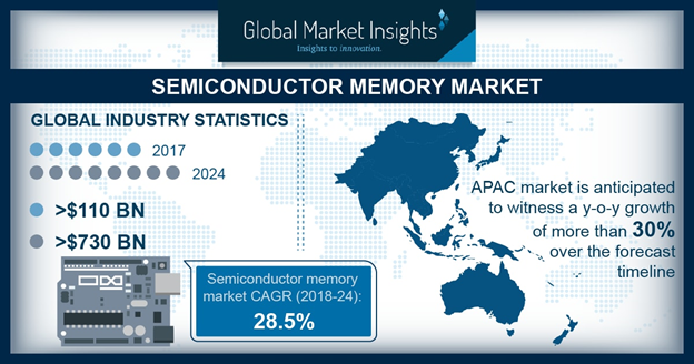 Semiconductor Memory Market