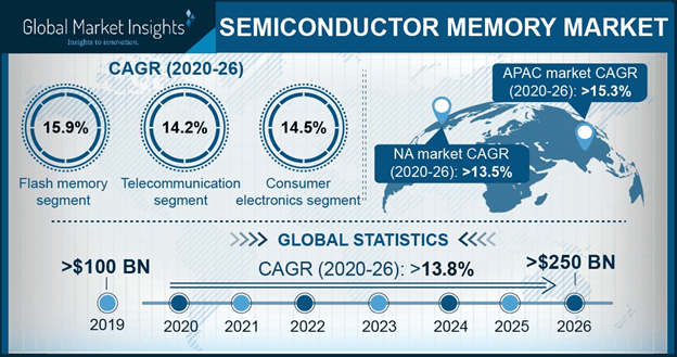 China semiconductor memory market, by type, 2017 & 2024 (USD Million)