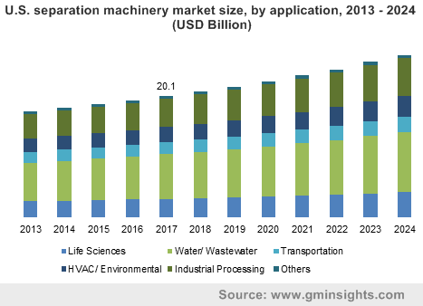 U.S. separation machinery market size, by application, 2013 - 2024 (USD Billion)