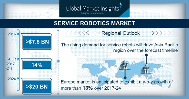 UK Service Robotics Market by Personal Application, 2016 & 2024 (USD Million)