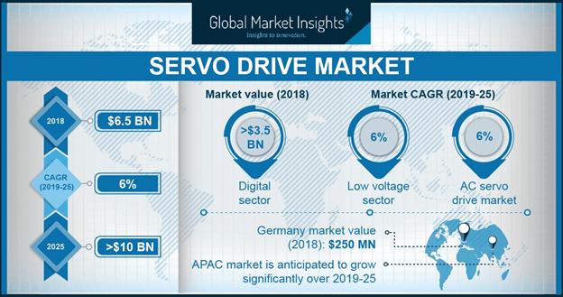 Servo Drive Market
