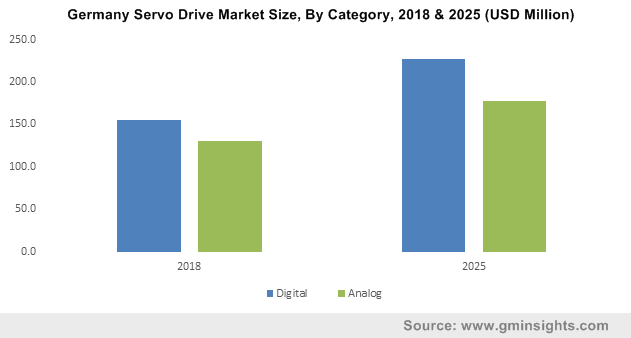 Germany Servo Drive Market Size, By Category, 2018 & 2025 (USD Million)