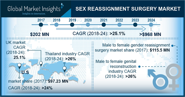 U.S. Sex Reassignment Surgery Market, By gender transition, 2013 – 2024 (USD Million)