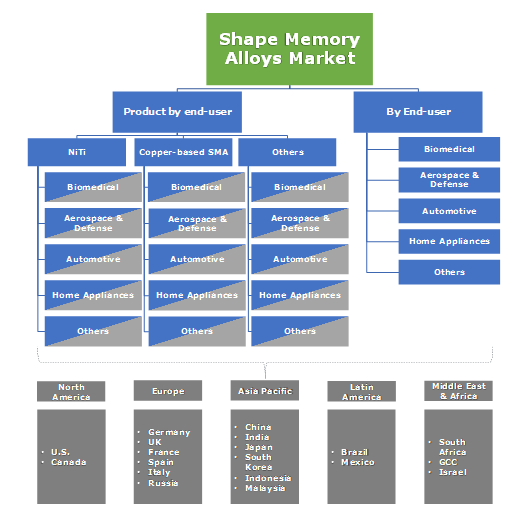 Shape Memory Alloys Market Segmentation