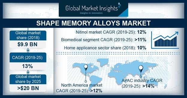 Shape Memory Alloys Market Statistics