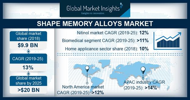Shape Memory Alloys Market