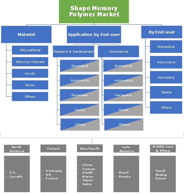 Shape Memory Polymer Market Segmentation