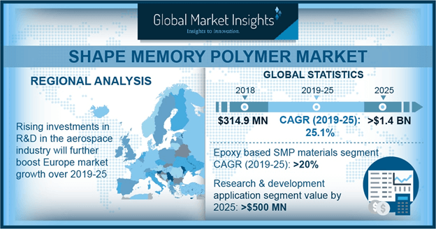 Shape Memory Polymers Market