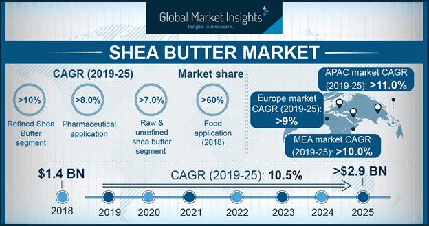 Germany Shea Butter Market, By Product, 2018 & 2025, (USD Million)