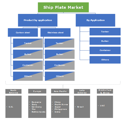 Ship Plate Market Segmentation