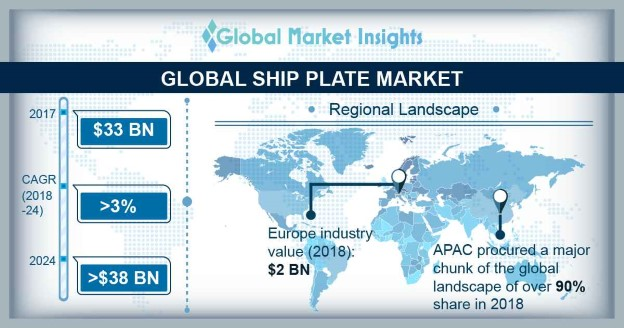 Ship Plate Market Research Report