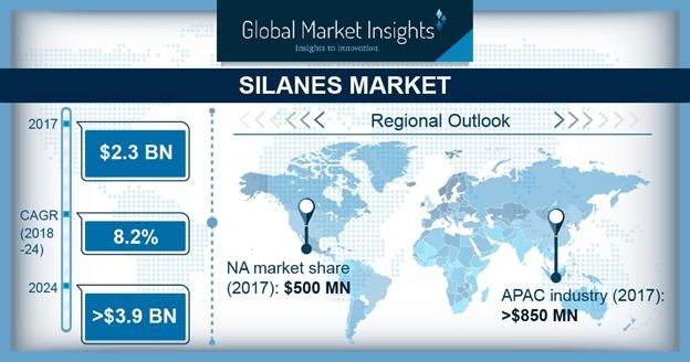 U.S. silanes market size, by application, 2013 - 2024 (USD Million) ?