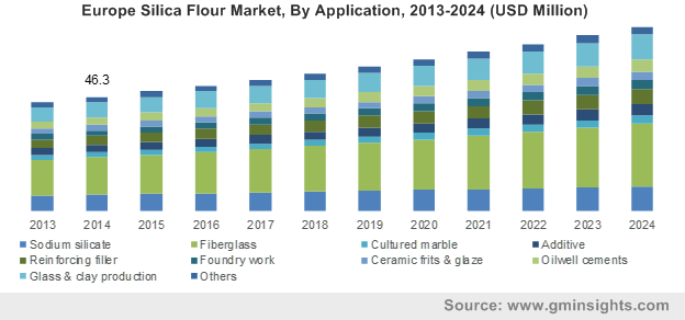 Europe Silica Flour Market by Application
