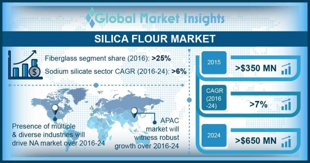 Europe Silica Flour Market Size, By Application, 2013-2024 (USD Million)
