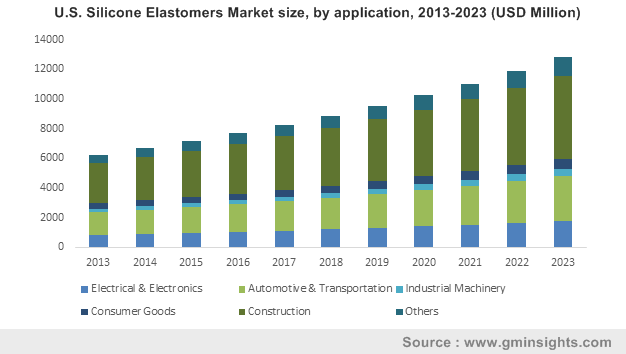 Silicone Elastomers Market by Application