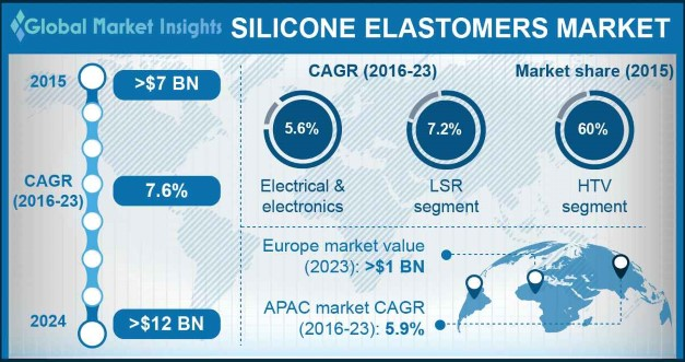 U.S. Silicone Elastomers Market size, by application, 2013-2023 (USD Million)