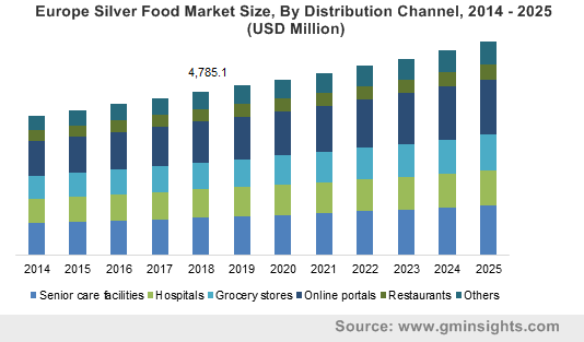Korea Silver Food Market Size, 2014 – 2025 (USD Million)