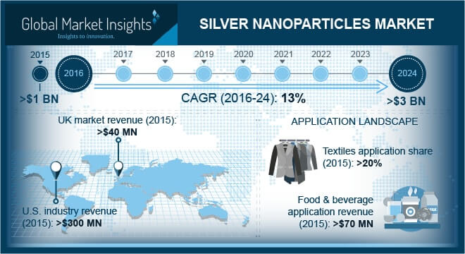 Silver Nanoparticles Market