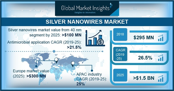 US Silver Nanowire Market Share, By Optical Application, 2018 & 2025, (Kilo Tons)