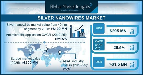 Silver Nanowire Market