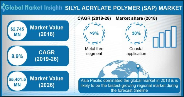 Silyl Acrylate Polymer Market Statistics