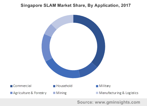 Singapore SLAM Market Share, By Application, 2017