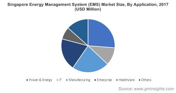 Singapore Energy Management System (EMS) Market By Application