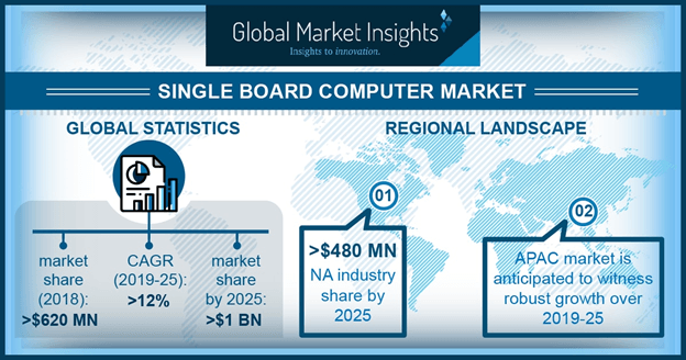 China single board computer market size, by processor, 2018 & 2025 (USD Million)