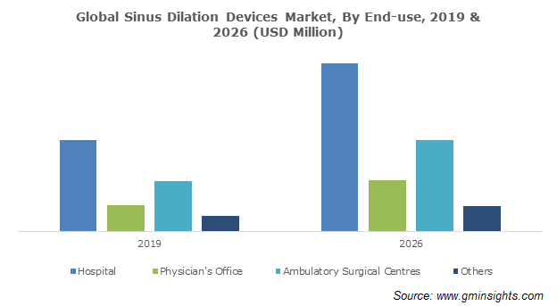 Global Sinus Dilation Devices Market