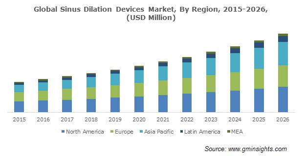 U.S. Sinus Dilation Devices Market