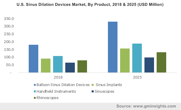 U.S. Sinus Dilation Devices Market, By Product, 2018 & 2025 (USD Million)
