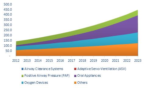 U.S. Sleep Apnea Therapeutic Devices Market Size, By Product,2012 - 2023 (USD Million)