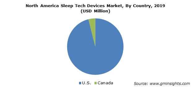 North America Sleep Tech Devices Market By Country