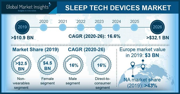Sleep Tech Devices Market