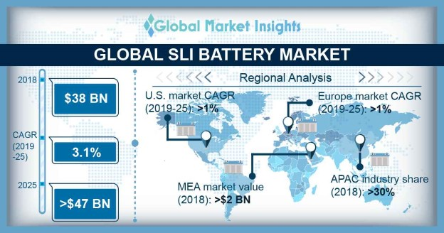 Global SLI Battery Market
